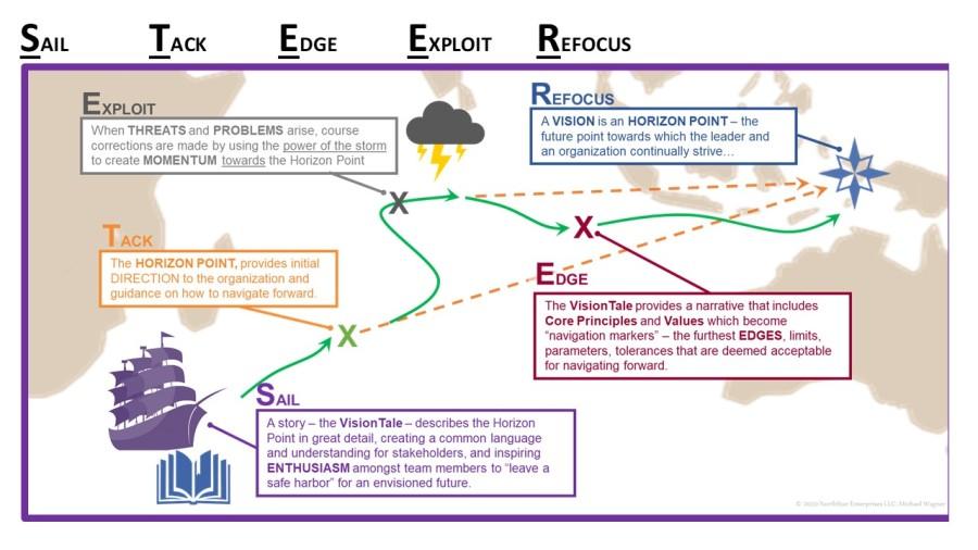 Vision Navigation Map